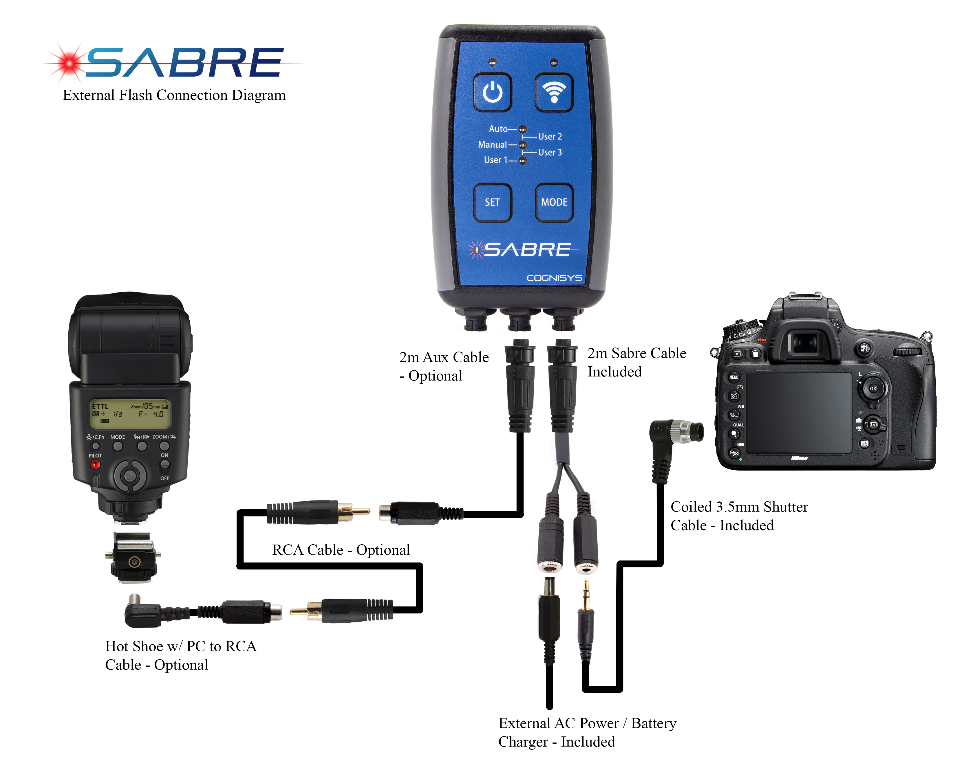 Connecting Sabre to Your Camera